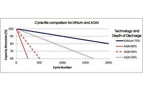 Lead Acid - Cycle Life vs DOD