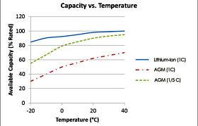 Capacity vs temperature