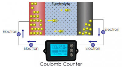 Coulomb-Counter